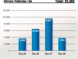 Número de visitantes por dia