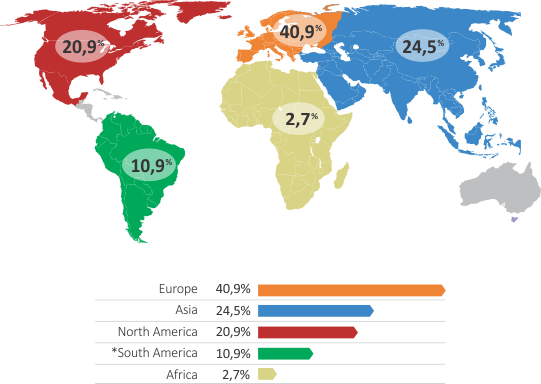 International visitors by continent
