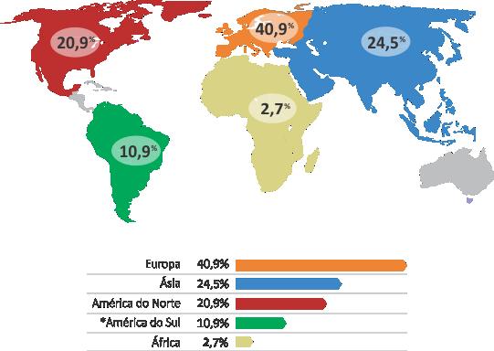 Visitantes internacionais por continente
