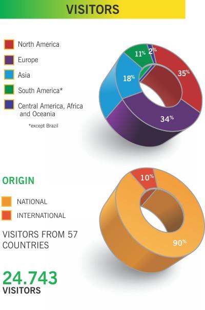 statistics visitors