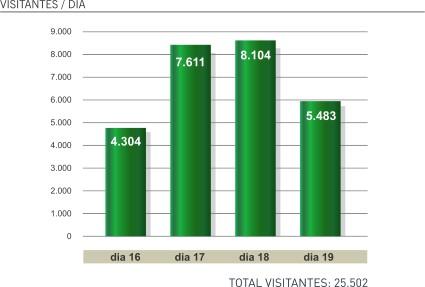 Número de visitantes por região